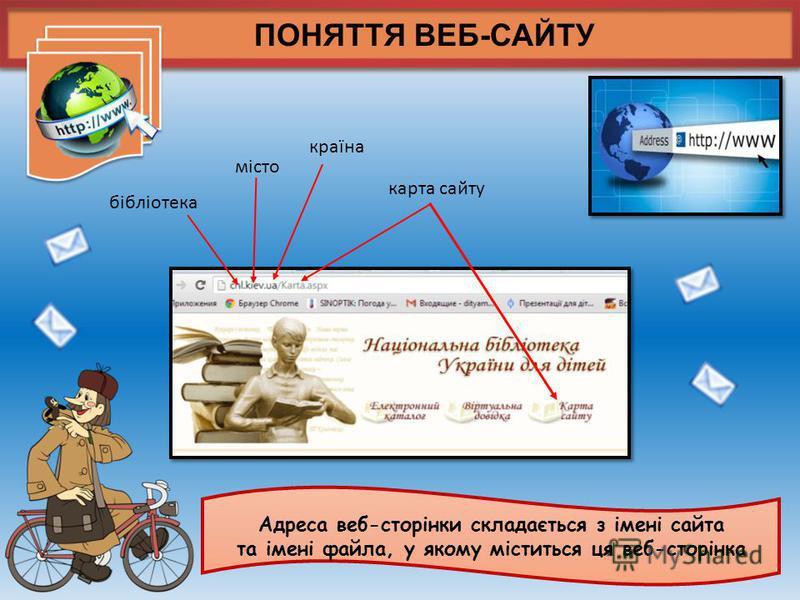 ПОНЯТТЯ ВЕБ-САЙТУ Адреса веб-сторінки складається з імені сайта та імені файла, у якому міститься ця веб-сторінка місто країна бібліотека карта сайту
