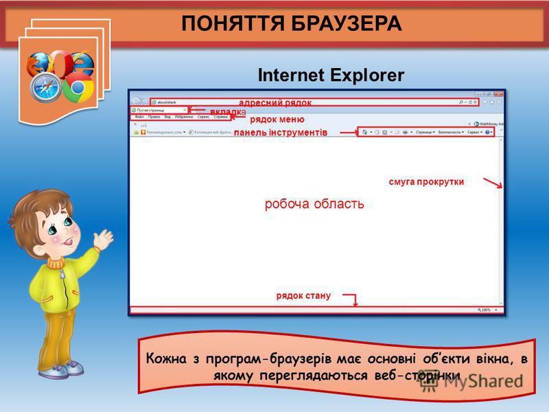 ПОНЯТТЯ БРАУЗЕРА Кожна з програм-браузерів має основні обєкти вікна, в якому переглядаються веб-сторінки Іnternet Explorer робоча область адресний рядок вкладка рядок меню панель інструментів рядок стану смуга прокрутки