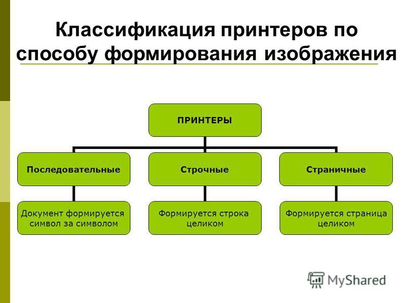 Классификация принтеров по способу формирования изображения ПРИНТЕРЫ Последовательные Документ формируется символ за символом Строчные Формируется строка целиком Страничные Формируется страница целиком