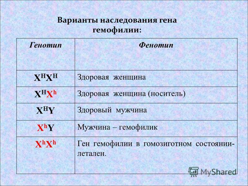 Варианты наследования гена гемофилии: Генотип Фенотип XHXHXHXH Здоровая женщина XHXhXHXh Здоровая женщина (носитель) XHYXHY Здоровый мужчина XhYXhY Мужчина – гемофилия XhXhXhXh Ген гемофилии в гомозиготном состоянии- летален.