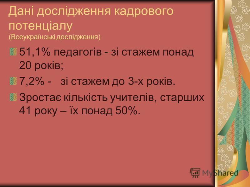 Дані дослідження кадрового потенціалу (Всеукраїнські дослідження) 51,1% педагогів - зі стажем понад 20 років; 7,2% - зі стажем до 3-х років. Зростає кількість учителів, старших 41 року – їх понад 50%.