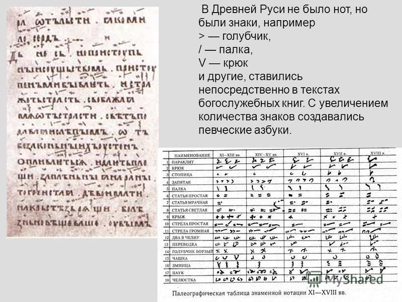 В Древней Руси не было нот, но были знаки, например > голубчик, / палка, V крюк и другие, ставились непосредственно в текстах богослужебных книг. С увеличением количества знаков создавались певческие азбуки.