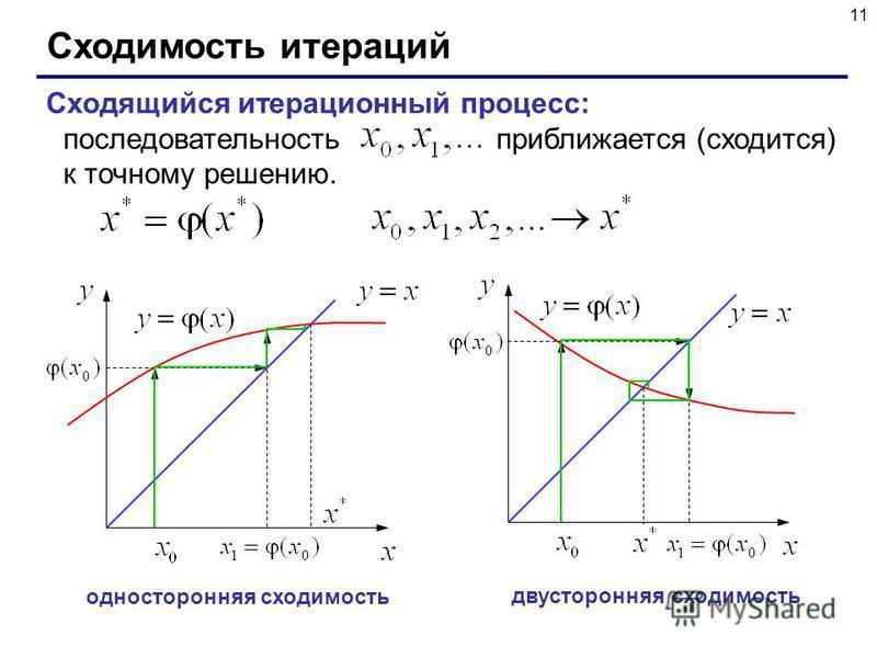 11 Сходимость итераций Сходящийся итерационный процесс: последовательность приближается (сходится) к точному решению. односторонняя сходимость двусторонняя сходимость