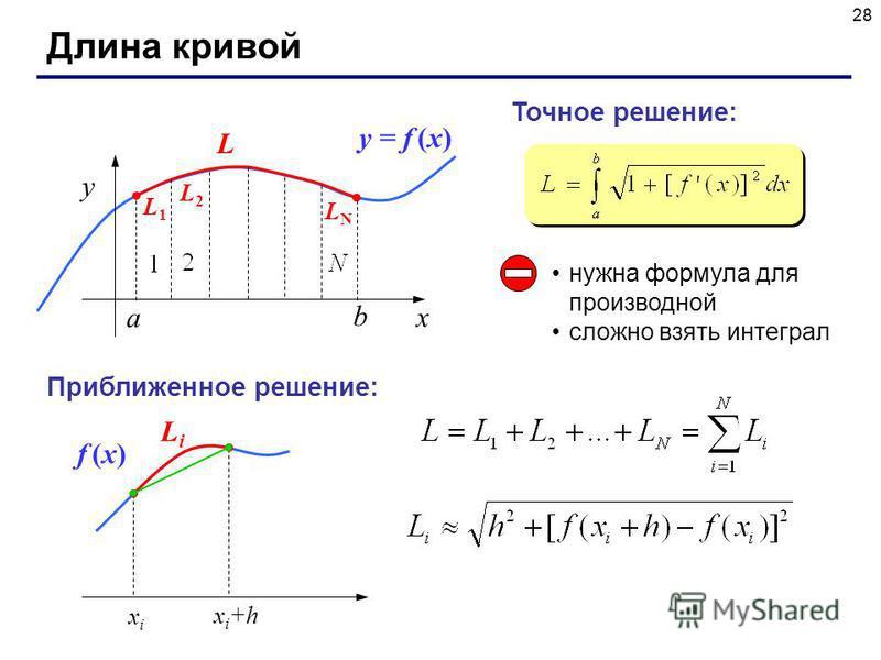 28 Длина кривой x y b a y = f (x) L Точное решение: нужна формула для производной сложно взять интеграл Приближенное решение: xixi x i +h f (x)f (x) LiLi L1L1 L2L2 LNLN