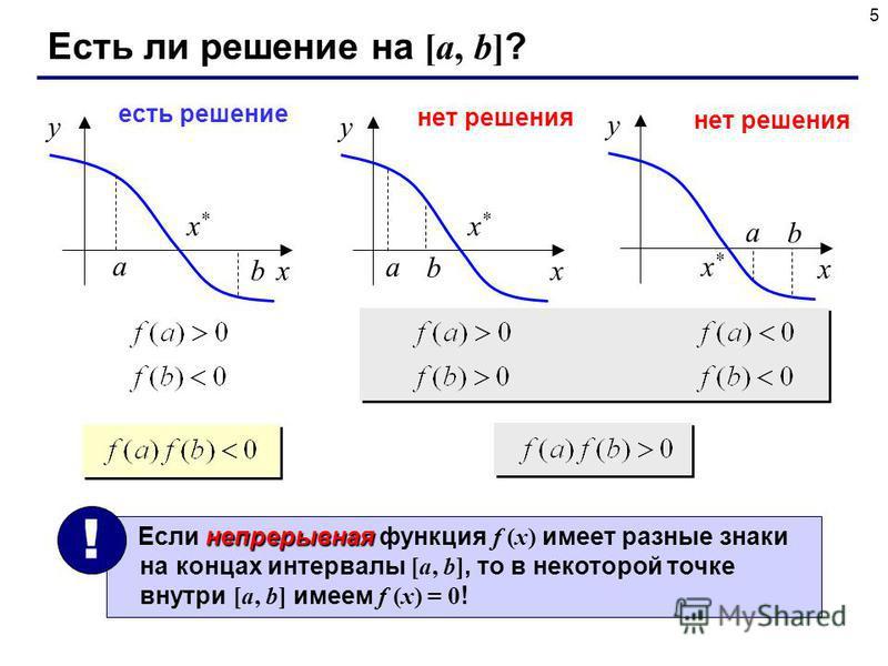 5 Есть ли решение на [a, b] ? x y x*x* a b x y x*x* a b есть решение нет решения x y x*x* a b непрерывная Если непрерывная функция f (x) имеет разные знаки на концах интервалы [a, b], то в некоторой точке внутри [a, b] имеем f (x) = 0 ! !