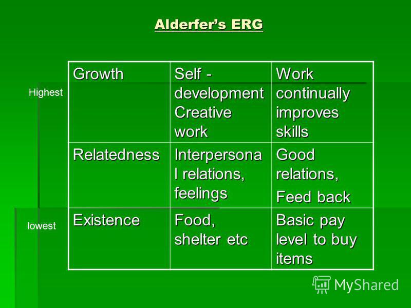 Alderfers ERG Growth Self - development Creative work Work continually improves skills Relatedness Interpersona l relations, feelings Good relations, Feed back Existence Food, shelter etc Basic pay level to buy items lowest Highest