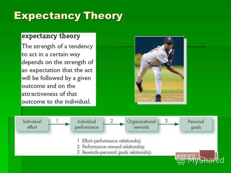 Expectancy Theory E X H I B I T 6-8
