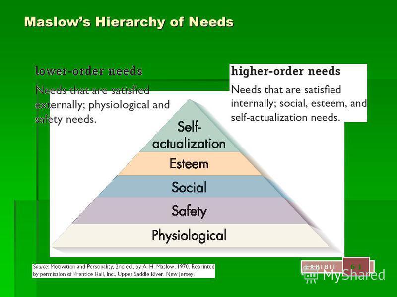 Maslows Hierarchy of Needs E X H I B I T 6-1