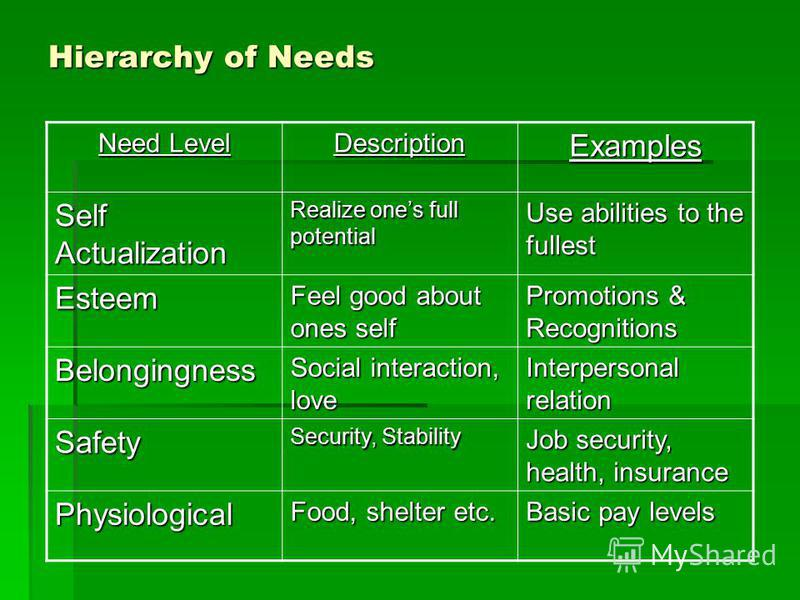 Hierarchy of Needs Need Level DescriptionExamples Self Actualization Realize ones full potential Use abilities to the fullest Esteem Feel good about ones self Promotions & Recognitions Belongingness Social interaction, love Interpersonal relation Saf