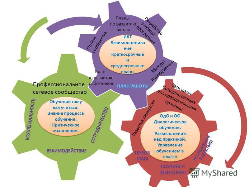 ИКТ Взаимооценивание Краткосрочные и среднесрочные планы ИКТ Взаимооценивание Краткосрочные и среднесрочные планы Методы исследования Разработка учебной программы Планы по развитию школы On-line сообщества План по развитию работников Профессиональное