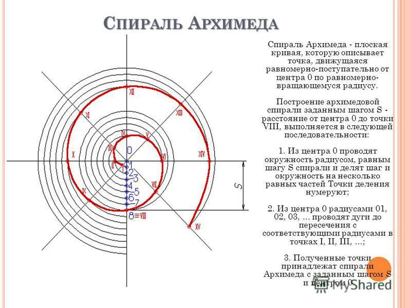 С ПИРАЛЬ А РХИМЕДА Спираль Архимеда - плоская кривая, которую описывает точка, движущаяся равномерно-поступательно от центра 0 по равномерно- вращающемуся радиусу. Построение архимедовой спирали заданным шагом S - расстояние от центра 0 до точки VIII