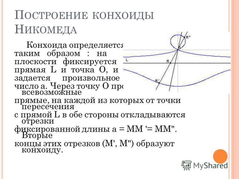 П ОСТРОЕНИЕ КОНХОИДЫ Н ИКОМЕДА Конхоида определяется таким образом : на плоскости фиксируется прямая L и точка О, и задается произвольное число a. Через точку О проводятся всевозможные прямые, на каждой из которых от точки пересечения с прямой L в об