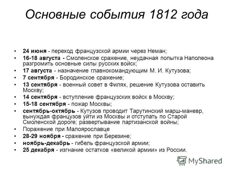 Основные события 1812 года 24 июня - переход французской армии через Неман; 16-18 августа - Смоленское сражение, неудачная попытка Наполеона разгромить основные силы русских войск; 17 августа - назначение главнокомандующим М. И. Кутузова; 7 сентября