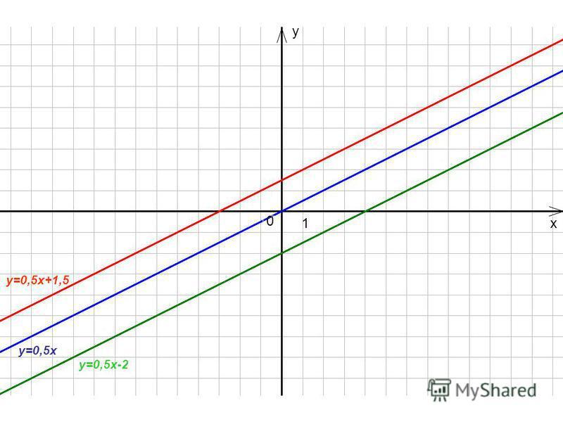 у=0,5 х+1,5 у=0,5 х 0 y x1 у=0,5 х-2