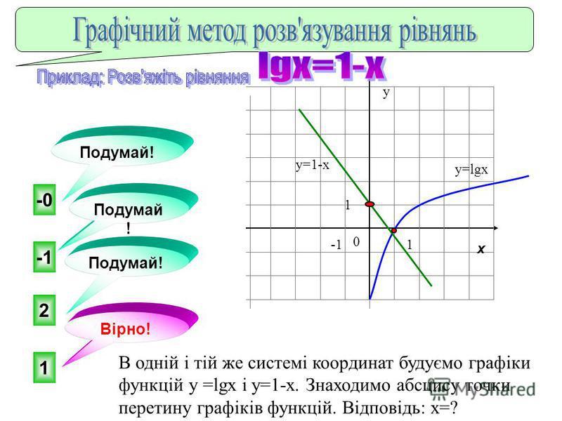 x 0 y1 22 x log 2 (x + 2) – 1 x = - 1 Розвязати рівняння функціонально – графічним методом;