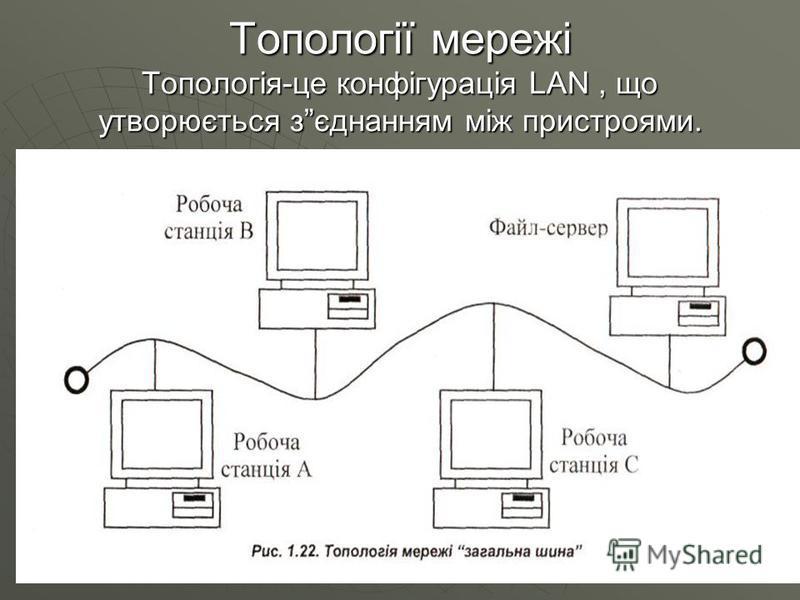 Топології мережі Топологія-це конфігурація LAN, що утворюється зєднанням між пристроями.