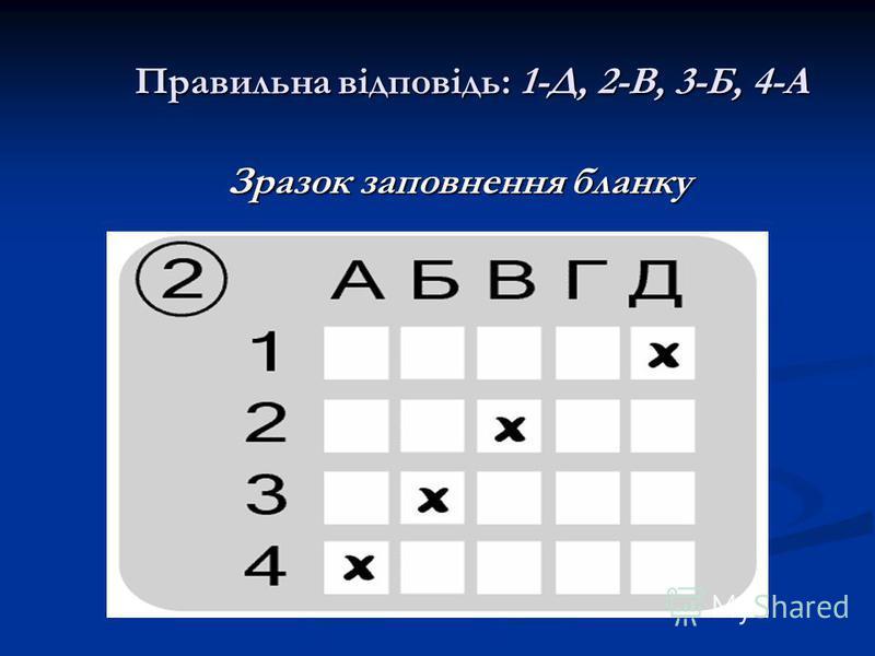 Правильна відповідь: 1-Д, 2-В, 3-Б, 4-А Правильна відповідь: 1-Д, 2-В, 3-Б, 4-А Зразок заповнення бланку