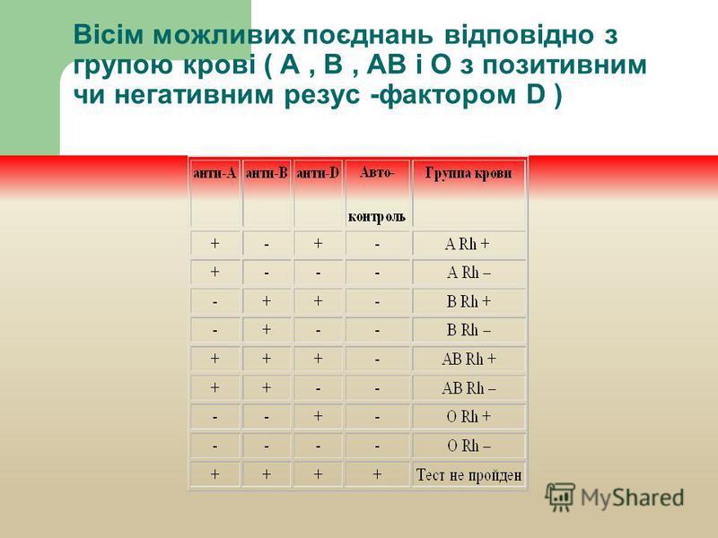 Вісім можливих поєднань відповідно з групою крові ( A, B, AB і O з позитивним чи негативним резус -фактором D )