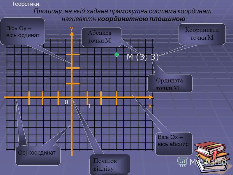Координати точки М Початок відліку Абсциса точки М Ордината точки М М (3; 3) 0 Площину, на якій задана прямокутна система координат, називають координатною площиною У 1Х Вісь Оу – вісь ординат Осі координат Вісь Ох – вісь абсцис Теоретики.