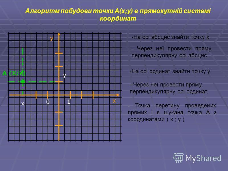Алгоритм побудови точки А(х;у) в прямокутній системі координат А (Х;У) -Н-На осі абсцис знайти точку х. - Через неї провести пряму, перпендикулярну осі абсцис. -Н-На осі ординат знайти точку у. - Через неї провести пряму, перпендикулярну осі ординат.