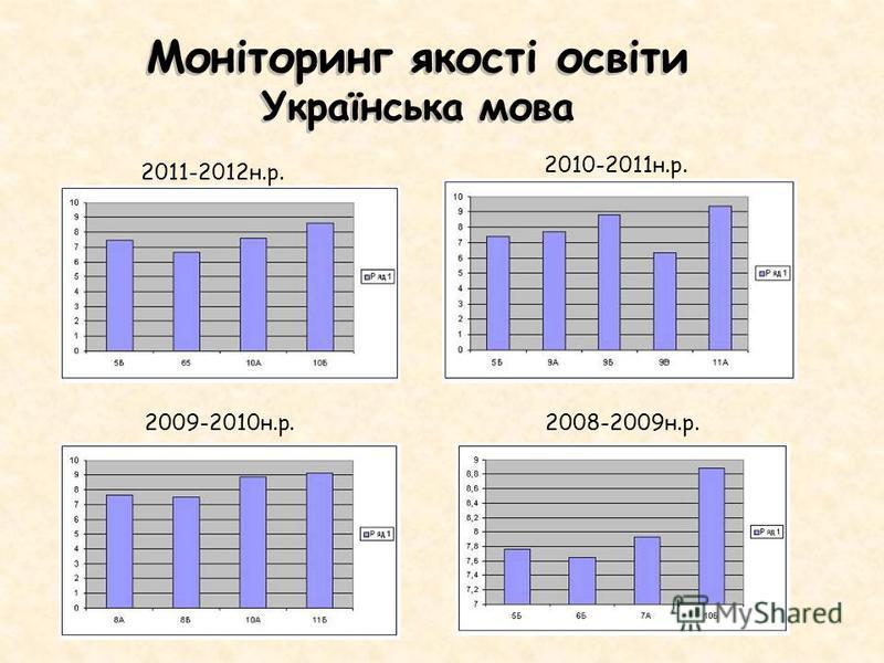 Моніторинг якості освіти Українська мова 2011-2012н.р. 2010-2011н.р. 2009-2010н.р.2008-2009н.р.