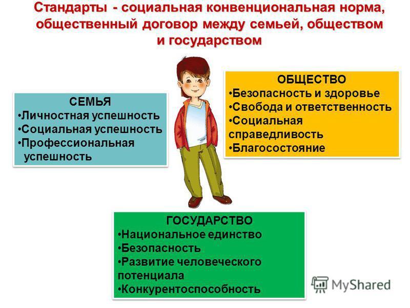 Стандарты - социальная конвенциональная норма, общественный договор между семьей, обществом и государством СЕМЬЯ Личностная успешность Социальная успешность Профессиональная успешность СЕМЬЯ Личностная успешность Социальная успешность Профессиональна