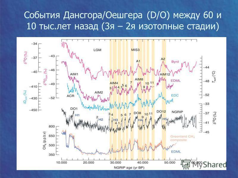 События Дансгора/Оешгера (D/O) между 60 и 10 тыс.лет назад (3 я – 2 я изотопные стадии)