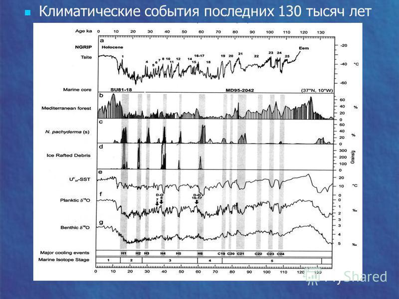 Климатические события последних 130 тысяч лет