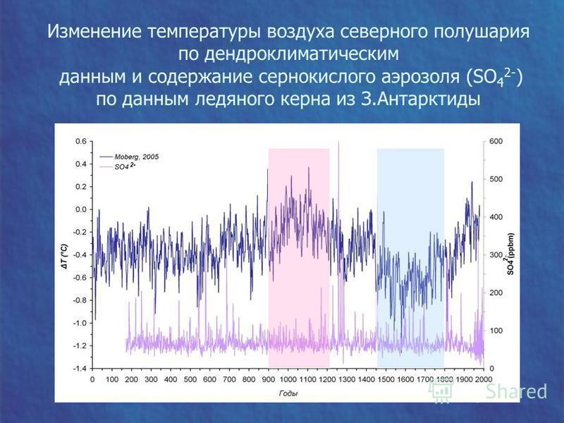 Изменение температуры воздуха северного полушария по дендроклиматическим данным и содержание сернокислого аэрозоля (SO 4 2- ) по данным ледяного керна из З.Антарктиды 2-
