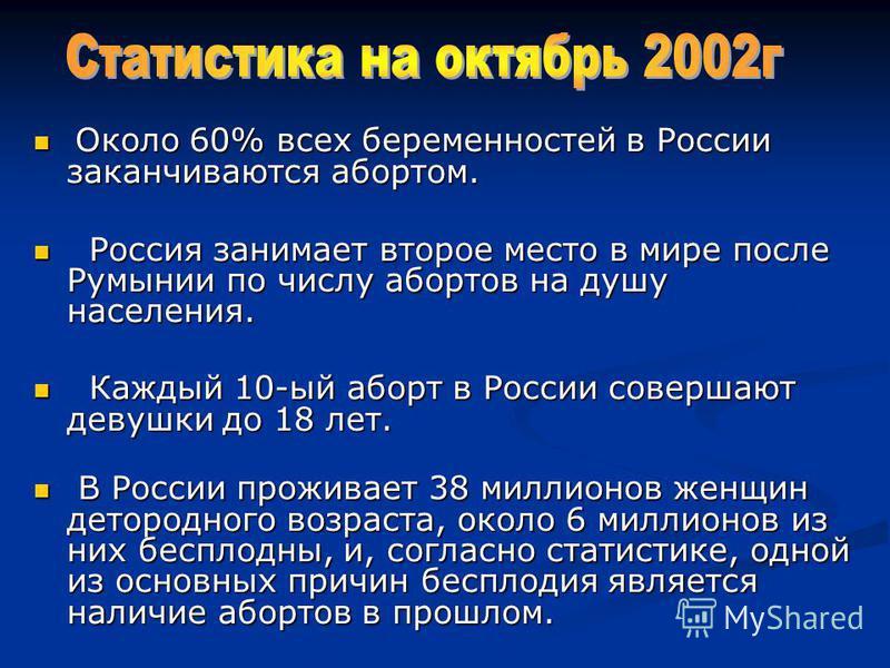 Около 60% всех беременностей в России заканчиваются абортом. Около 60% всех беременностей в России заканчиваются абортом. Россия занимает второе место в мире после Румынии по числу абортов на душу населения. Россия занимает второе место в мире после