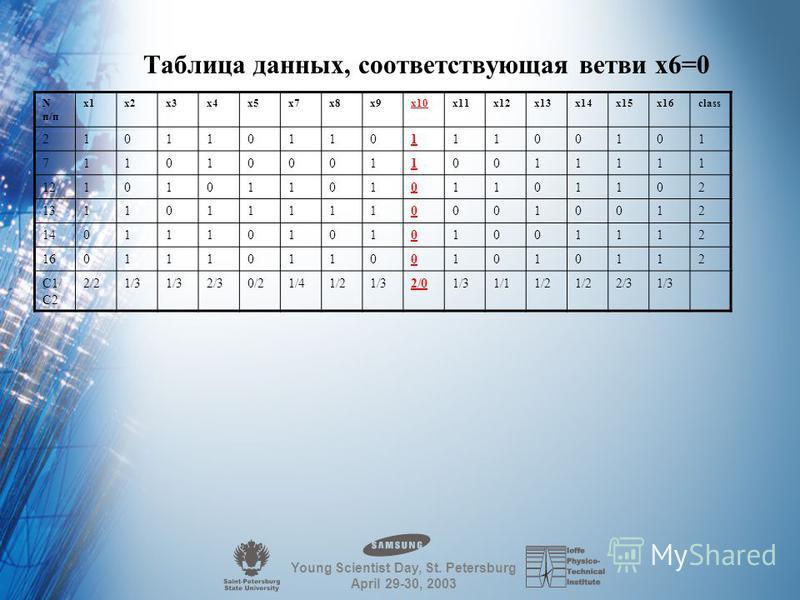 Young Scientist Day, St. Petersburg April 29-30, 2003 Первый шаг алгоритма Определяем признак с наибольшей дискриминирующей силой При- знаки x1x2x3x4x5x6x7X8 Класс 1/ Класс 2 3/34/6 5/53/36/44/63/3 Приз- наки X9x10x11x12x13x14x15X16 Класс 1/ Класс 2