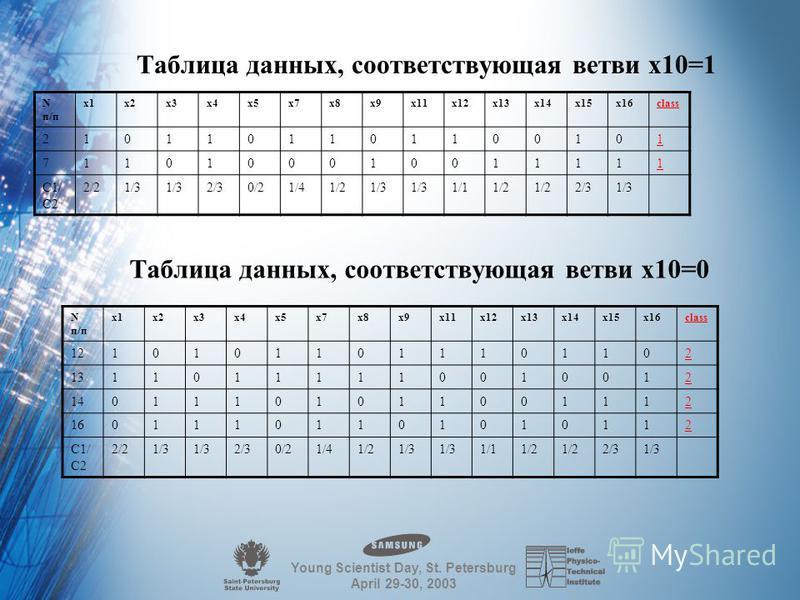 Young Scientist Day, St. Petersburg April 29-30, 2003 Таблица данных, соответствующая ветви x6=0 Nп/пNп/п x1x2x3x4x5x7x8x9x10x11x12x13x14x15x16class 21011011011100101 71101000110011111 121010110101101102 131101111100010012 140111010101001112 16011101