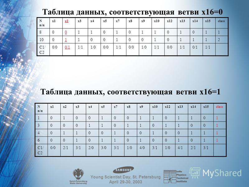 Young Scientist Day, St. Petersburg April 29-30, 2003 Таблица данных, соответствующая ветви x15=0 Nп/пNп/п x1x2x3x4x5x7x8x9x10x12x13x14x16class 900110001111112 1111101001110102 1501010110101112 Nп/пNп/п x1x2x3x4x5x7x8x9x10x12x13x14x16class 5110100101