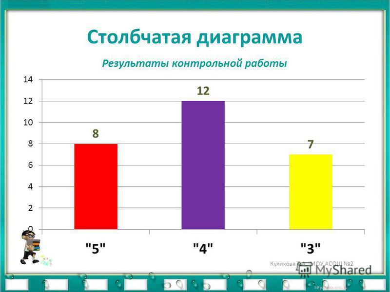 Столбчатая диаграмма Куликова Т.А., МОУ АСОШ 2