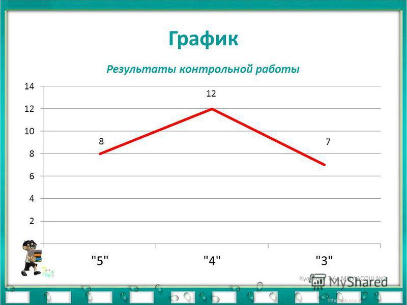 График Куликова Т.А., МОУ АСОШ 2
