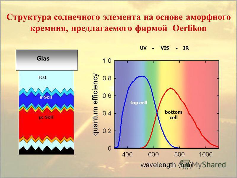 Структура солнечного элемента на основе аморфного кремния, предлагаемого фирмой Oerlikon Glas TCO µc-Si:H a-Si:H UV - VIS - IR top cell bottom cell