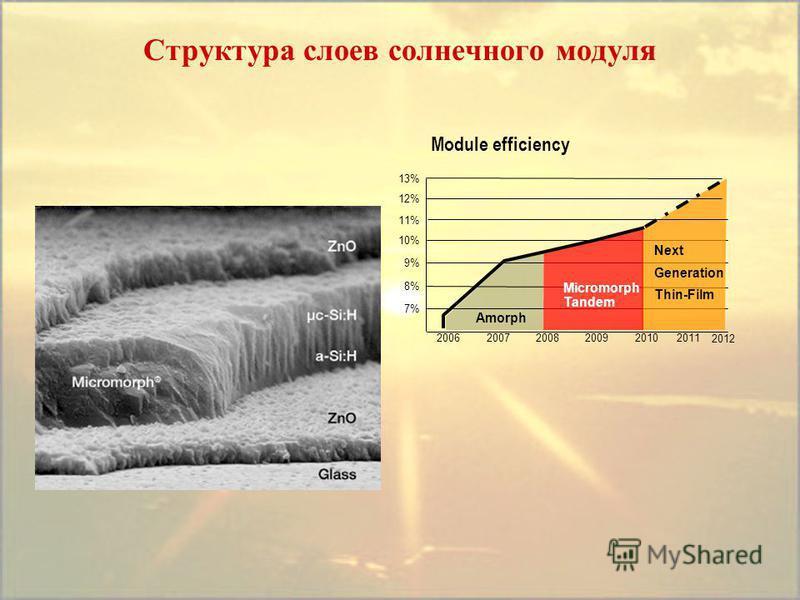 Структура слоев солнечного модуля Module efficiency 10% 9% 8% 7% 20102009200820062007 Amorph Micromorph Tandem Next Generation Thin-Film 2011 2012 11% 13% 12%