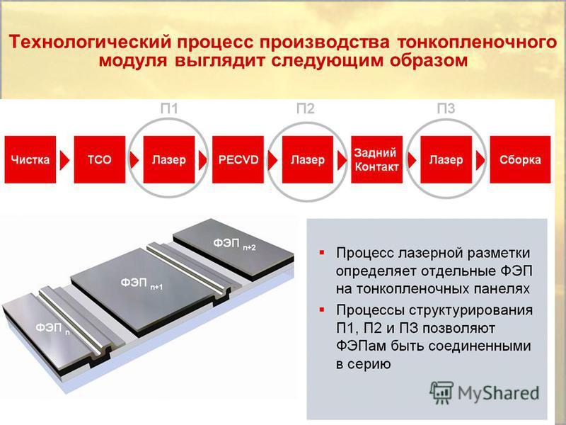 Технологический процесс производства тонкопленочного модуля выглядит следующим образом