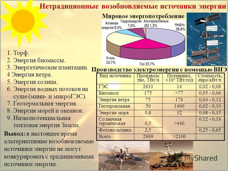 Нетрадиционные возобновляемые источники энергии 1. Торф. 2. Энергия биомассы. 3. Энергетические плантации. 4 Энергия ветра. 5. Энергия солнца. 6. Энергия водных потоков на суше (мини- и микроГЭС). 7. Геотермальная энергия. 8. Энергия морей и океанов.