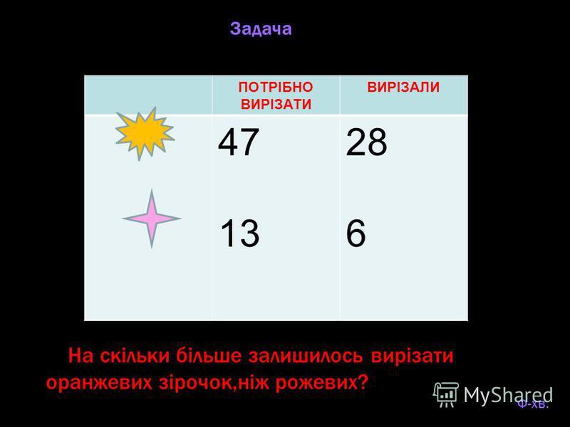 ПОТРІБНО ВИРІЗАТИ ВИРІЗАЛИ 47 13 28 6 На скільки більше залишилось вирізати оранжевих зірочок,ніж рожевих? ФФФФфффффФ-хв. ЗЗадача