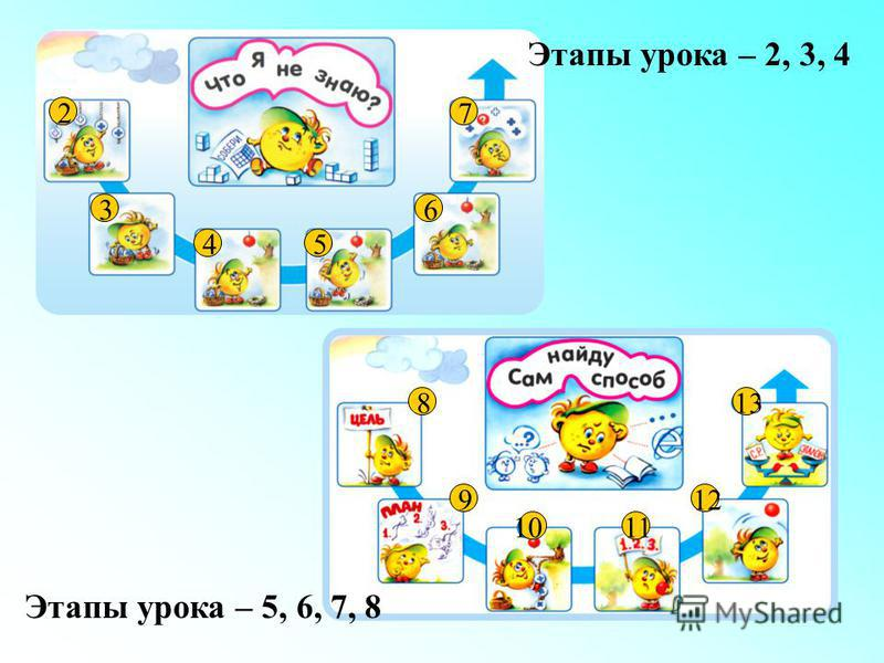 8 9 1011 12 13 2 54 3 7 6 Этапы урока – 2, 3, 4 Этапы урока – 5, 6, 7, 8