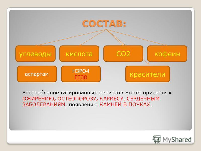 СОСТАВ: СОСТАВ: углеводы аспартам кислота H3PO4 Е338 CO2 кофеин красители Употребление газированных напитков может привести к ОЖИРЕНИЮ, ОСТЕОПОРОЗУ, КАРИЕСУ, СЕРДЕЧНЫМ ЗАБОЛЕВАНИЯМ, появлению КАМНЕЙ В ПОЧКАХ.