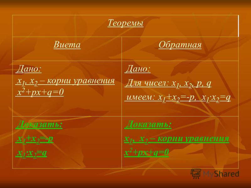 Теоремы Виета Обратная Дано: x 1, x 2 – корни уравнения x 2 +px+q=0 Дано: Для чисел: x 1, x 2, p, q имеем: x 1 +x 2 =-p, x 1 x 2 =q Доказать: x 1 +x 2 =-p x 1 x 2 =q Доказать: x 1, x 2 – корни уравнения x 2 +px+q=0
