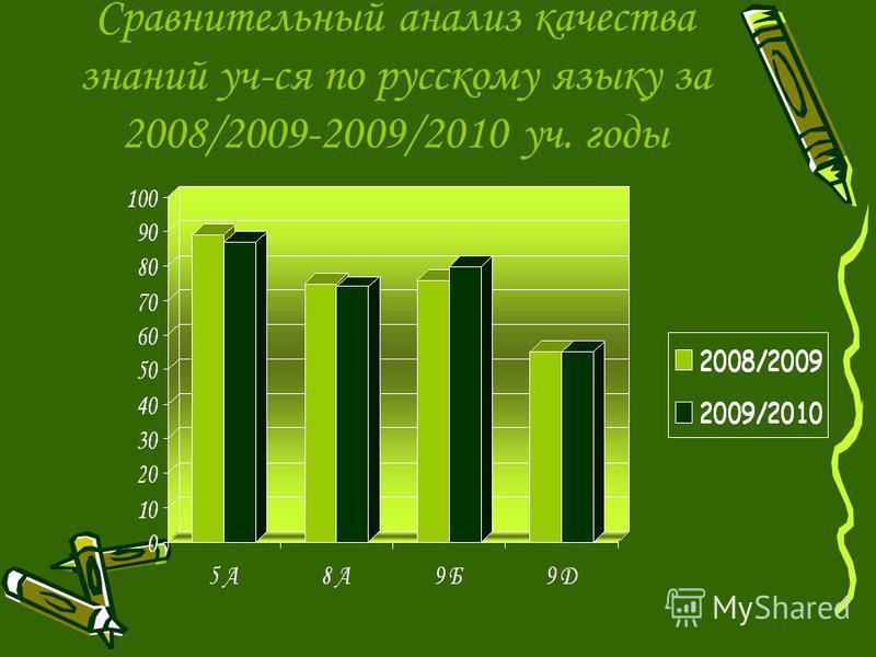Сравнительный анализ качества знаний уч-ся по русскому языку за 2008/2009-2009/2010 уч. годы