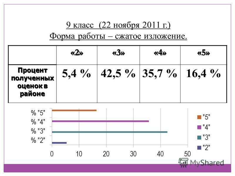 9 класс (22 ноября 2011 г.) Форма работы – сжатое изложение. «2»«3»«4»«5» Процент полученных оценок в районе 5,4 %42,5 %35,7 %16,4 %