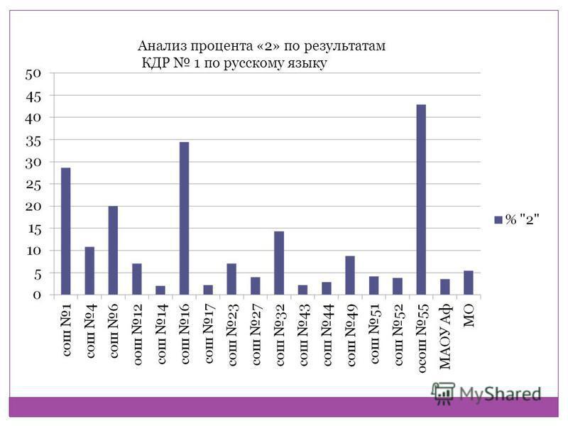 Анализ процента «2» по результатам КДР 1 по русскому языку