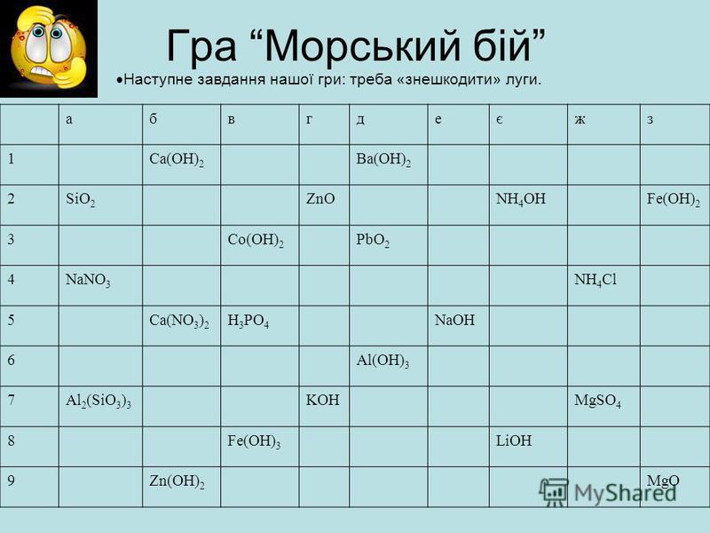 Гра Морський бій Наступне завдання нашої гри: треба «знешкодити» луги. абвгдеєжз 1Ca(OH) 2 Ba(OH) 2 2SiO 2 ZnONH 4 OHFe(OH) 2 3Co(OH) 2 PbO 2 4NaNO 3 NH 4 Cl 5Ca(NO 3 ) 2 H 3 PO 4 NaOH 6Al(OH) 3 7Al 2 (SiO 3 ) 3 KOHMgSO 4 8Fe(OH) 3 LiOH 9Zn(OH) 2 MgO