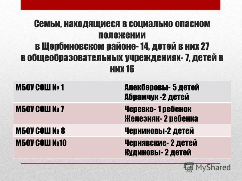 Семьи, находящиеся в социально опасном положении в Щербиновском районе- 14, детей в них 27 в общеобразовательных учреждениях- 7, детей в них 16 МБОУ СОШ 1Алекберовы- 5 детей Абрамчук -2 детей МБОУ СОШ 7Черевко- 1 ребенок Железняк- 2 ребенка МБОУ СОШ