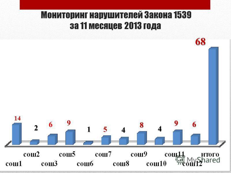 Мониторинг нарушителей Закона 1539 за 11 месяцев 2013 года 14 6 68 4 8 4 9 9 15 6 2