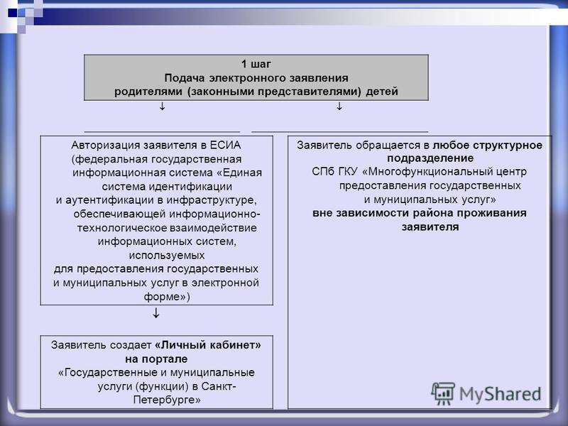 1 шаг Подача электронного заявления родителями (законными представителями) детей Авторизация заявителя в ЕСИА (федеральная государственная информационная система «Единая система идентификации и аутентификации в инфраструктуре, обеспечивающей информац